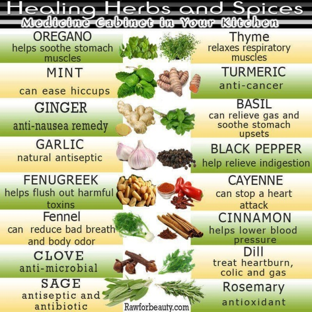 Spices for your Health!